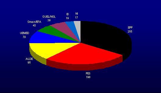 Zusammensetzung Europaparlament 2009 (Schätzung)