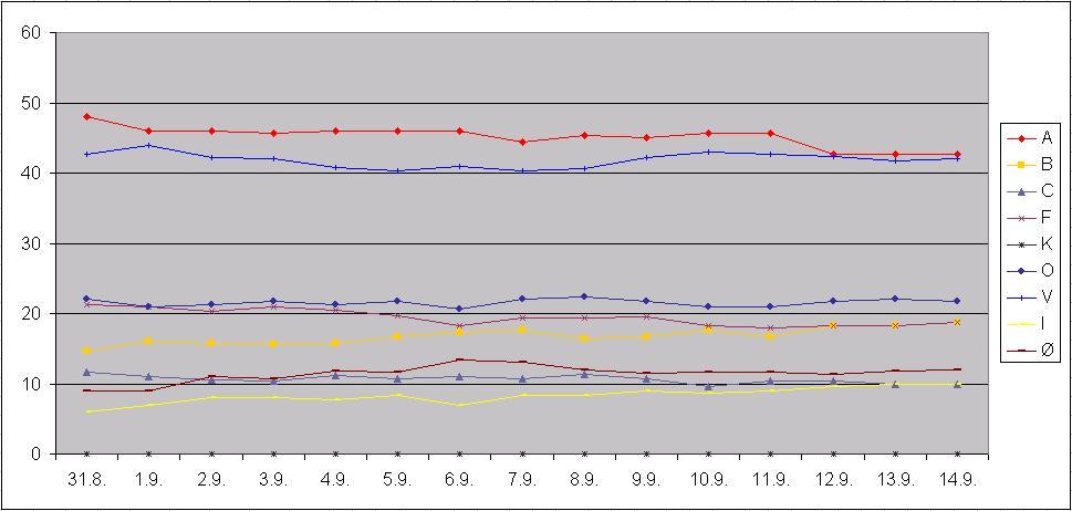 Dänemark Umfragen 2011