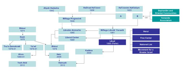 Liberale Parteien in Israel